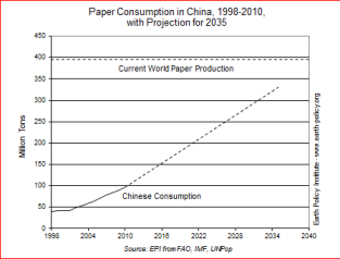 20160918-paper_consumption_graph_china