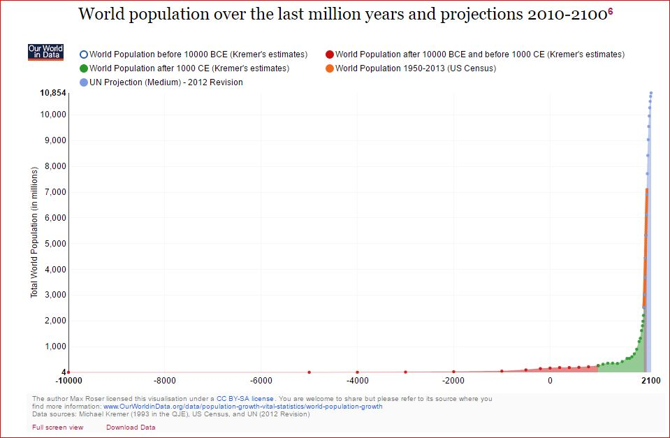 20161113 - Population_growth.JPG