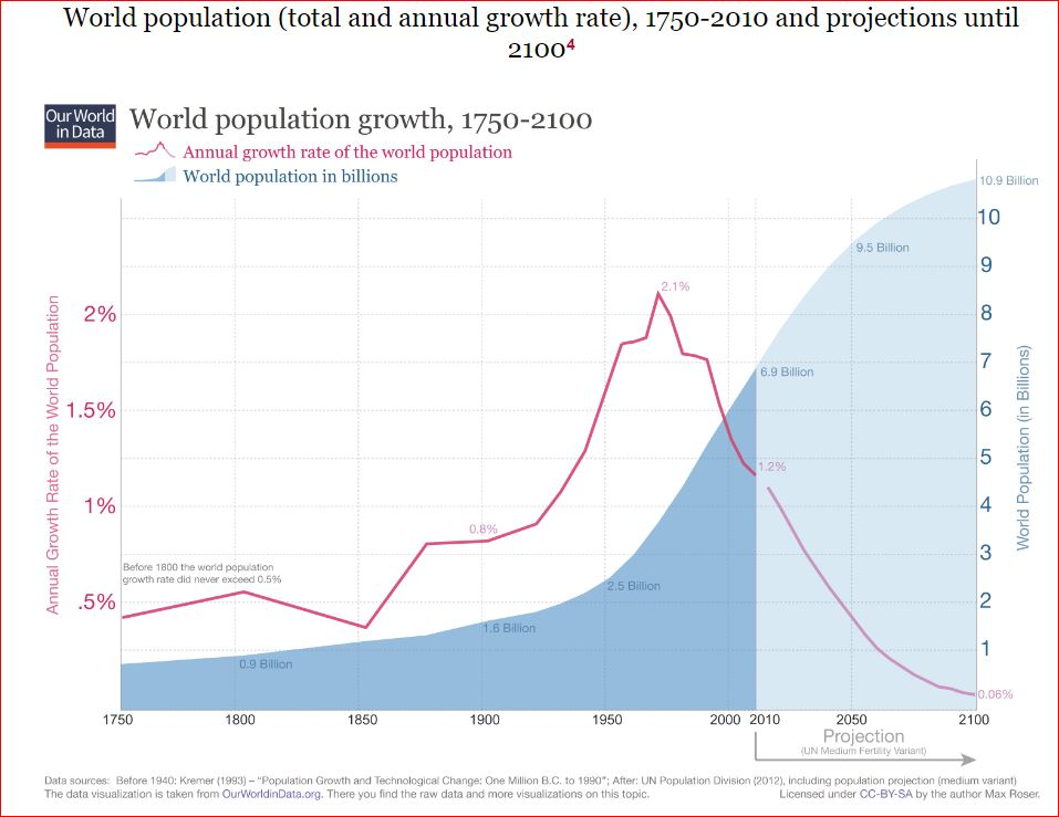 20161113 - Population_growth1.JPG